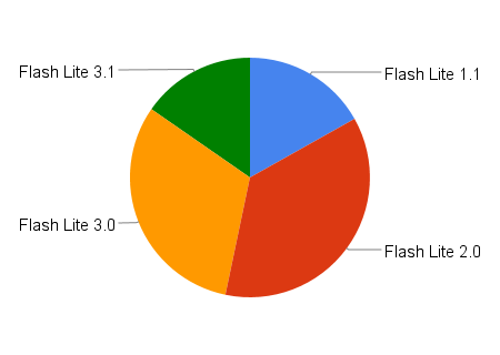 Flash Lite Support
